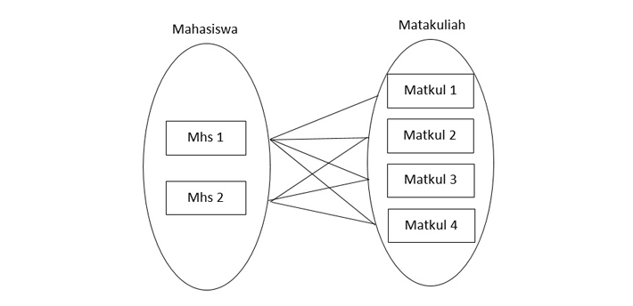 Kupas Tuntas Konsep Model Data Entity Relationship Diagram Atau Erd