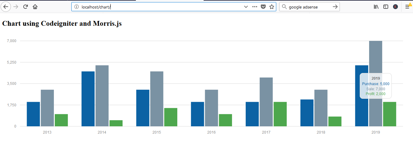 How To Create Chart Using Codeigniter and Morris js